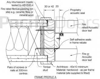 Fire Rated Interconnecting Doors Installation Pacific Doors